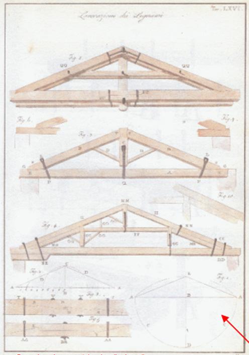 Capriata tecniche parametriche di progettazione for Particolari costruttivi capriata in legno