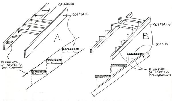 Scale leggere laboratorio di progettazione 1b for Muretto recinzione dwg