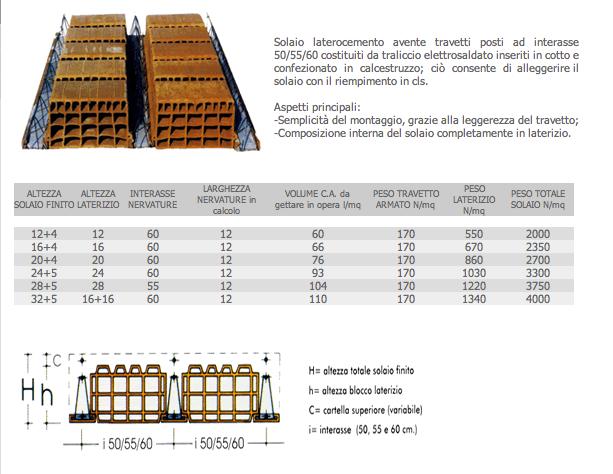 Esercitazione 3 Dimensionamento Travi In Legno Acciaio E C A Portale Di Meccanica
