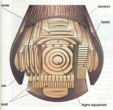 Produttori di legno lamellare