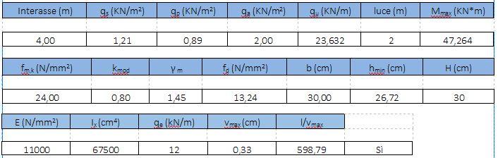 Esercitazione 2 - Dimensionamento di un Telaio in: Calcestruzzo ...