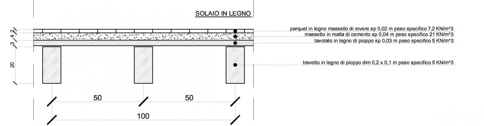 Dimensionamento Trave Per Un Solaio Di Legno Un Solaio Di Acciaio E Un Solaio In Latero Cemento Gettato In Opera Portale Di Meccanica