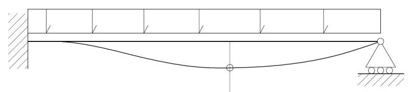 Schemi statici meccanica